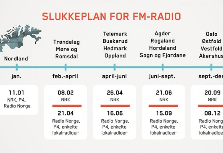 FM nettet i Oppland slukkes 26. april